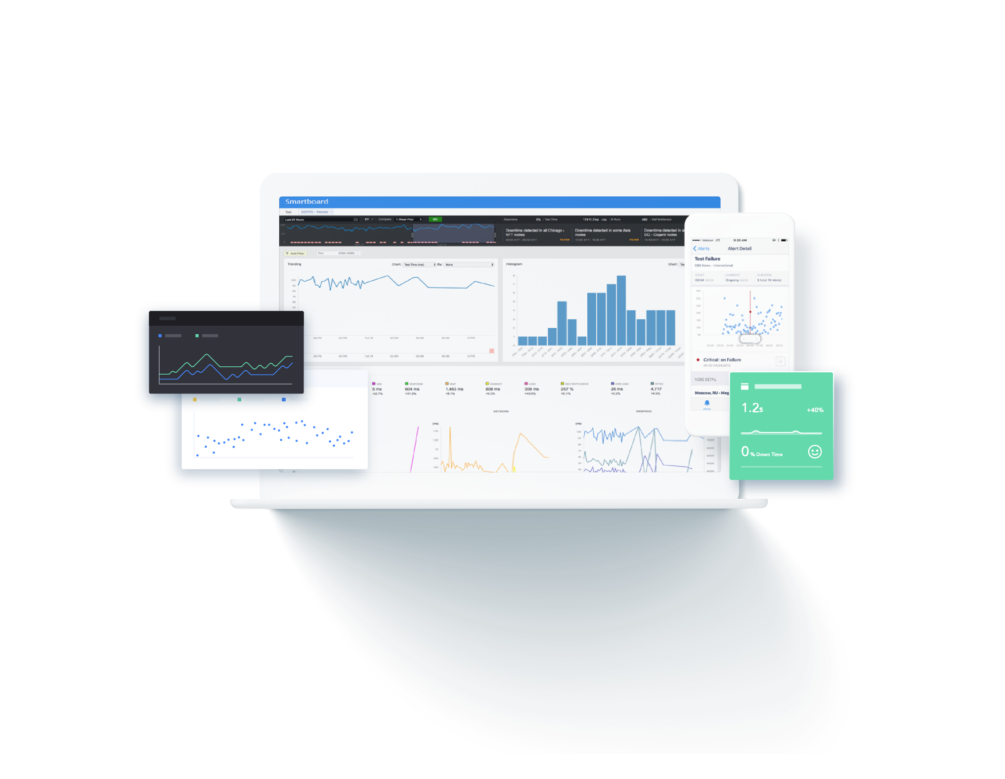 performance-analysis-dashboard-catchpoint