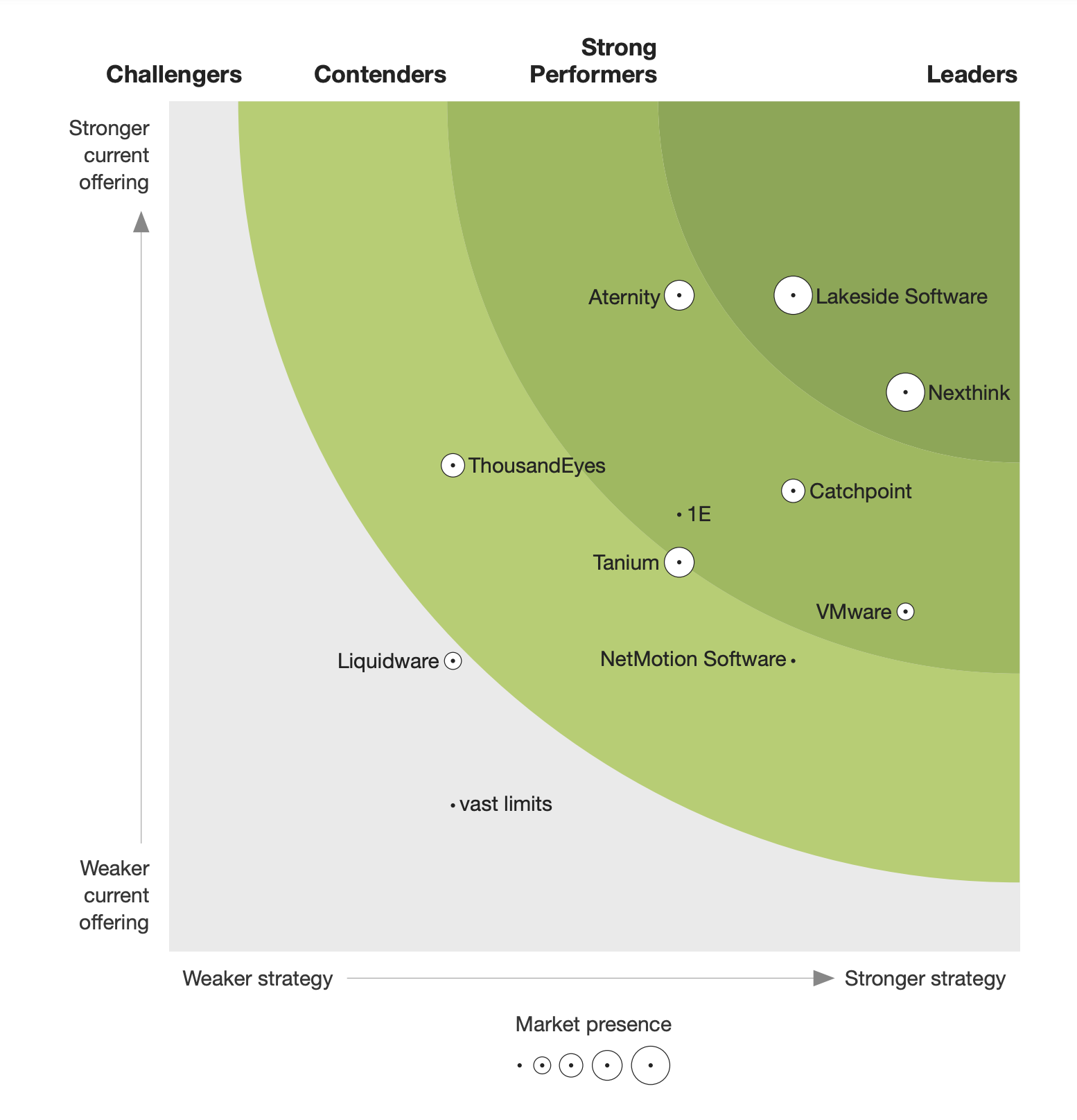 Catchpoint-strong-performer-on-forrester-end-user-experience-management-report