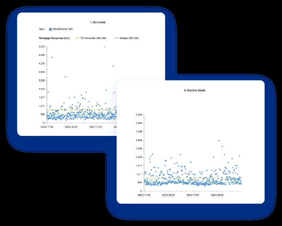 api-performance-analysis-on-two-charts