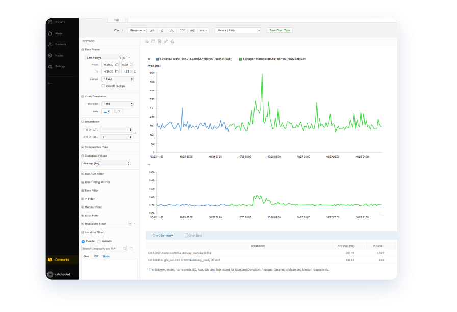screenshot-from-catchpoint-platform-with-daily-api-monitroing-charts