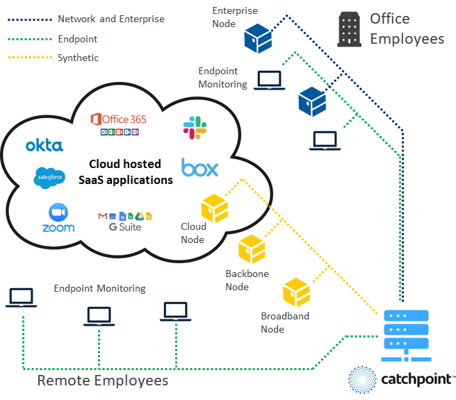 diagram-of-catchpoint-saas-monitoring-how-it-works