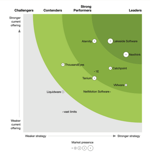 The Forrester New Wave: End-User Experience Management, Q4 2020.