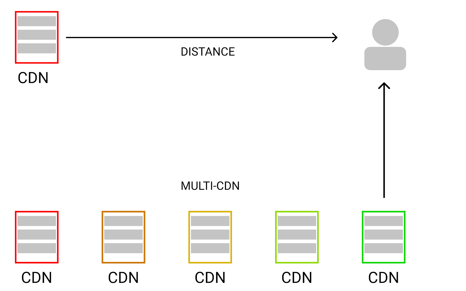 The Closest CDN tends to serve content the fastest.