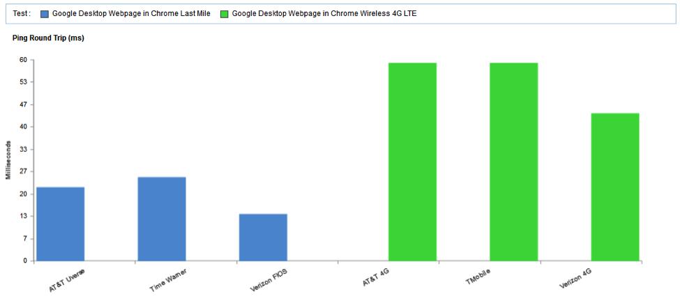 Speed of Google Desktop by Last Mile ISP