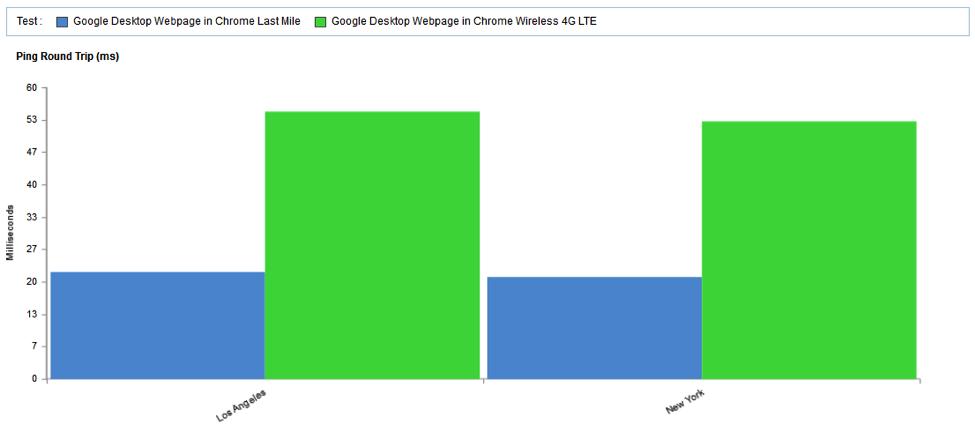 Speed of Google Desktop vs Google Desktop 4G LTE by City