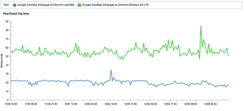 Google Homepage median Ping round trip time over a seven day period.