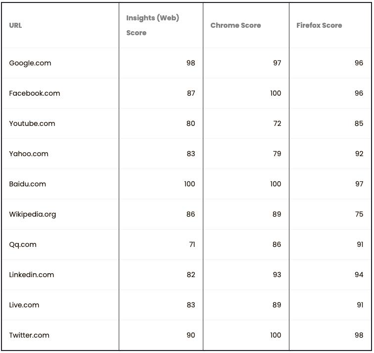 Comparison table 1
