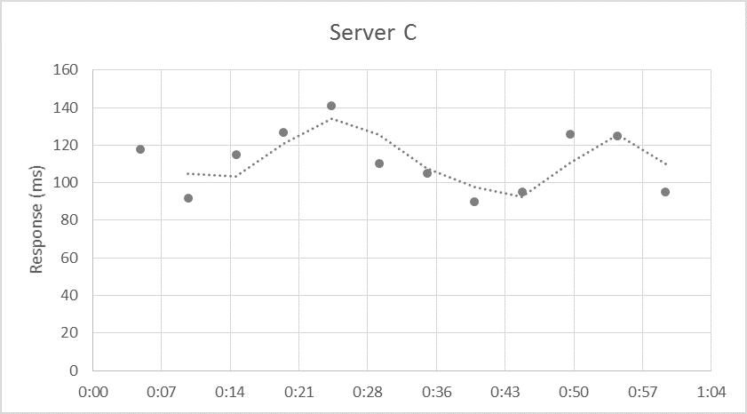 Server C