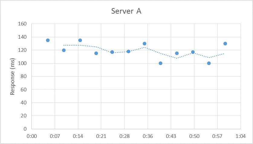 Server A