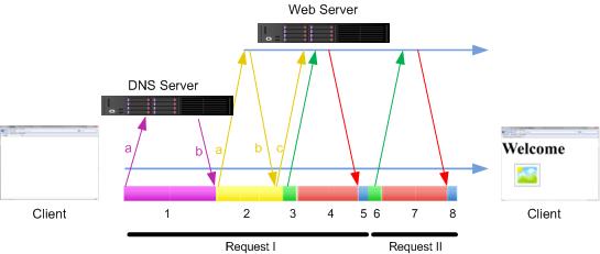 HTTP Transaction 3