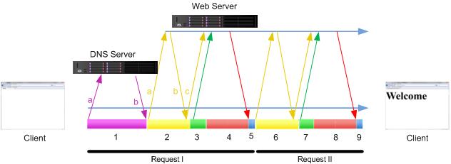 HTTP Transaction 2