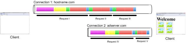 HTTP Transaction 4
