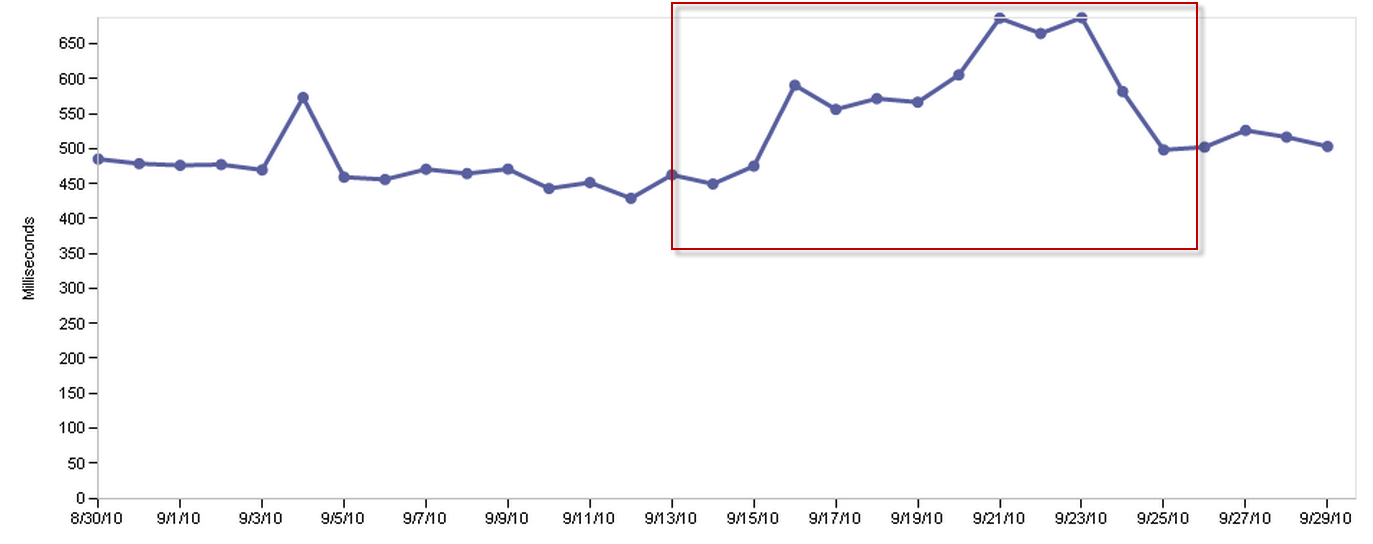Spike on Website Performance Monitoring Chart