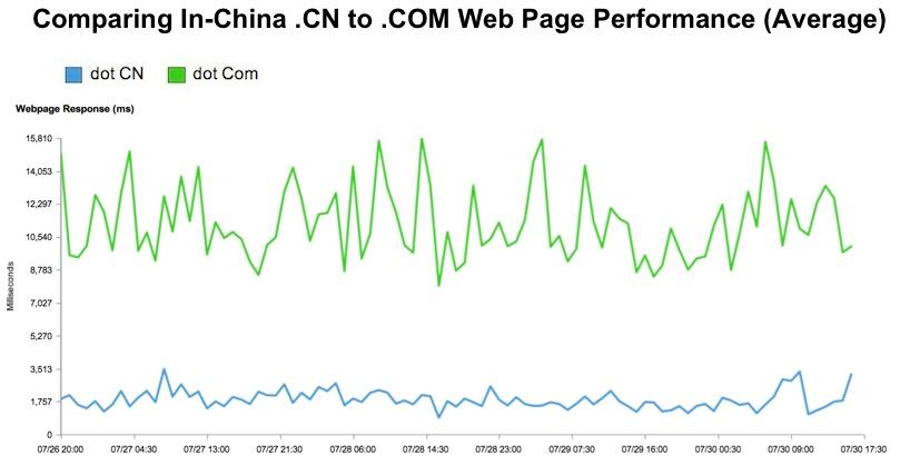 .com vs .cn China