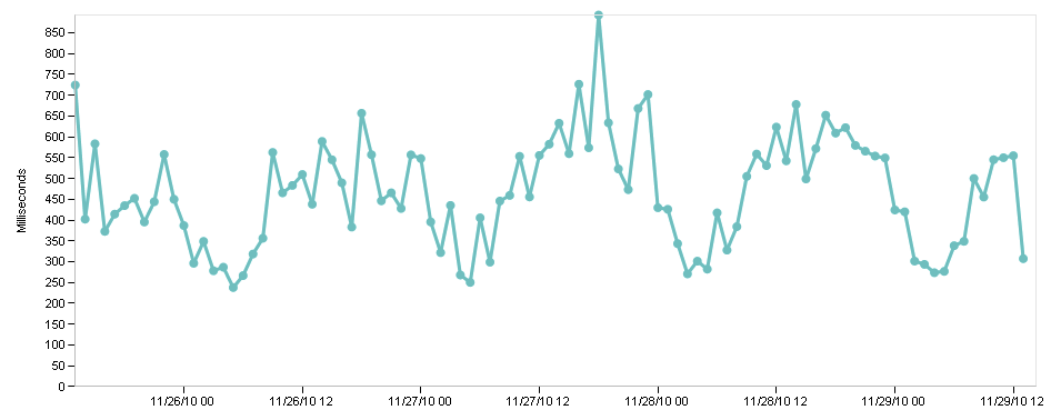 ABC Advertising Performance Monitoring Chart