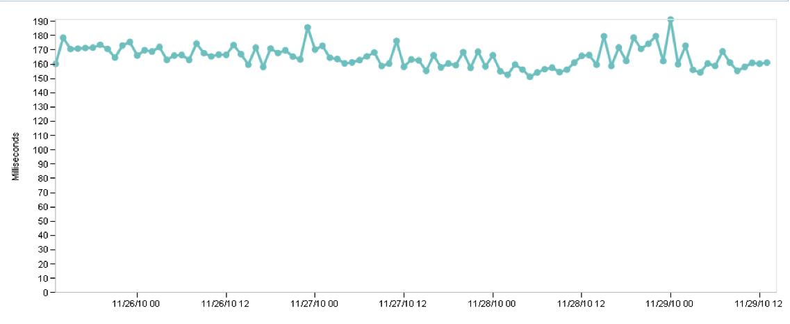 DoubleClick's Web Performance