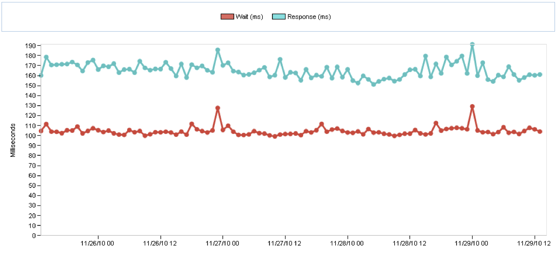 DoubleClick Server Processing - Wait Performance Monitoring