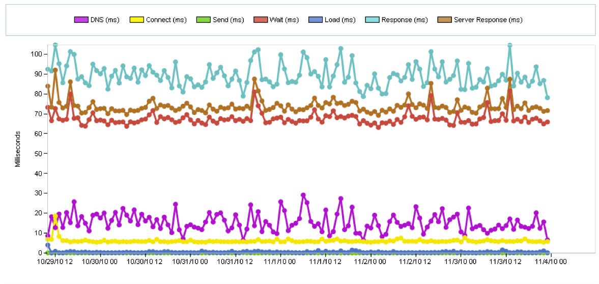 Web Performance Chart for DoubleClick