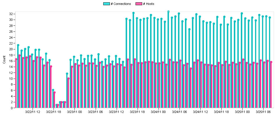 Website Performance - Number of HTTP Connections