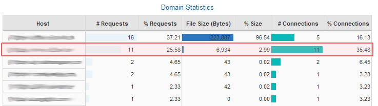 Domain Statistics in Waterfall Chart