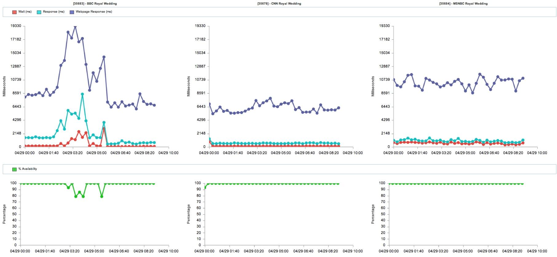 Web performance of news websites during royal wedding