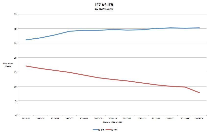 IE7 VS IE8 Market Share