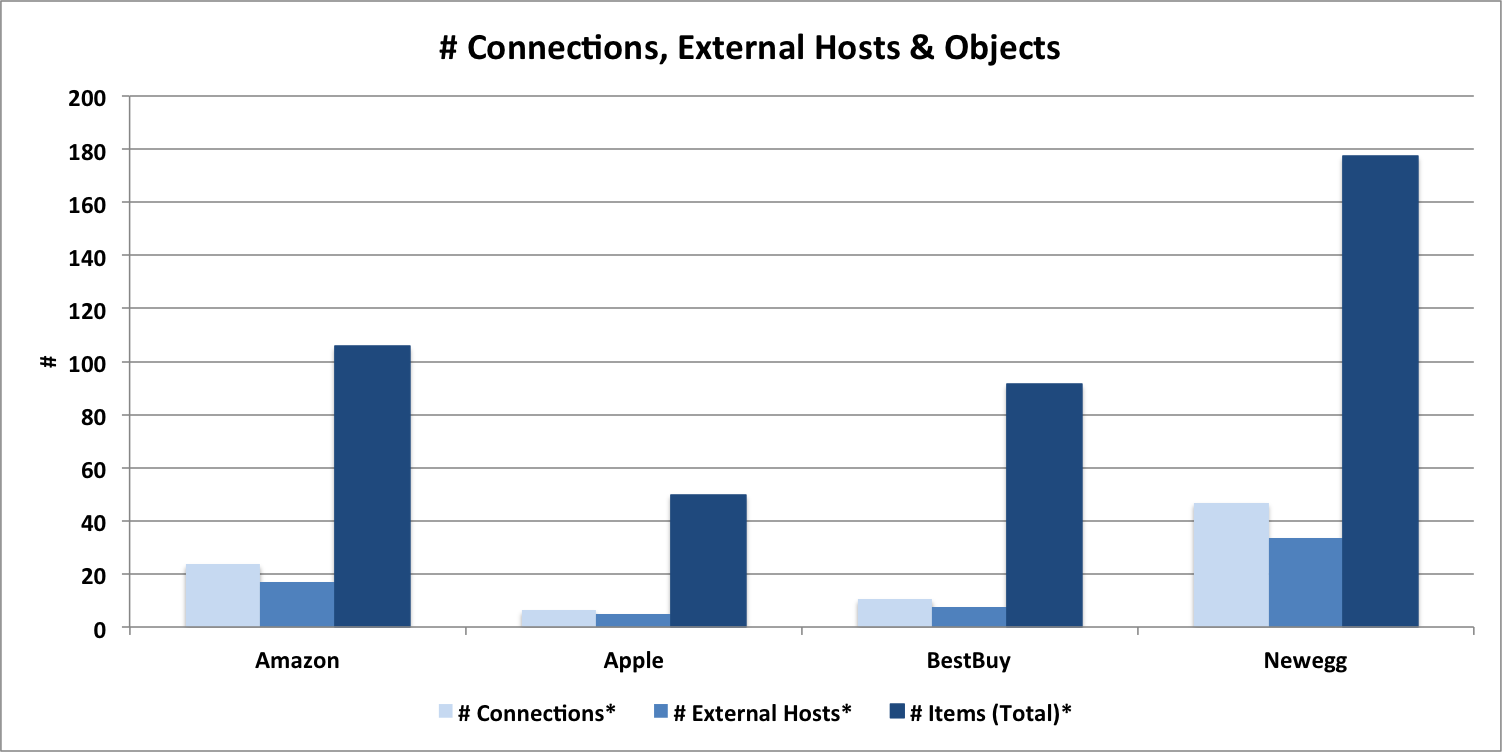 Ecommerce Benchmark: Requests, Host and Connections Chart for Apple, NewEgg, BestBuy and Amazon