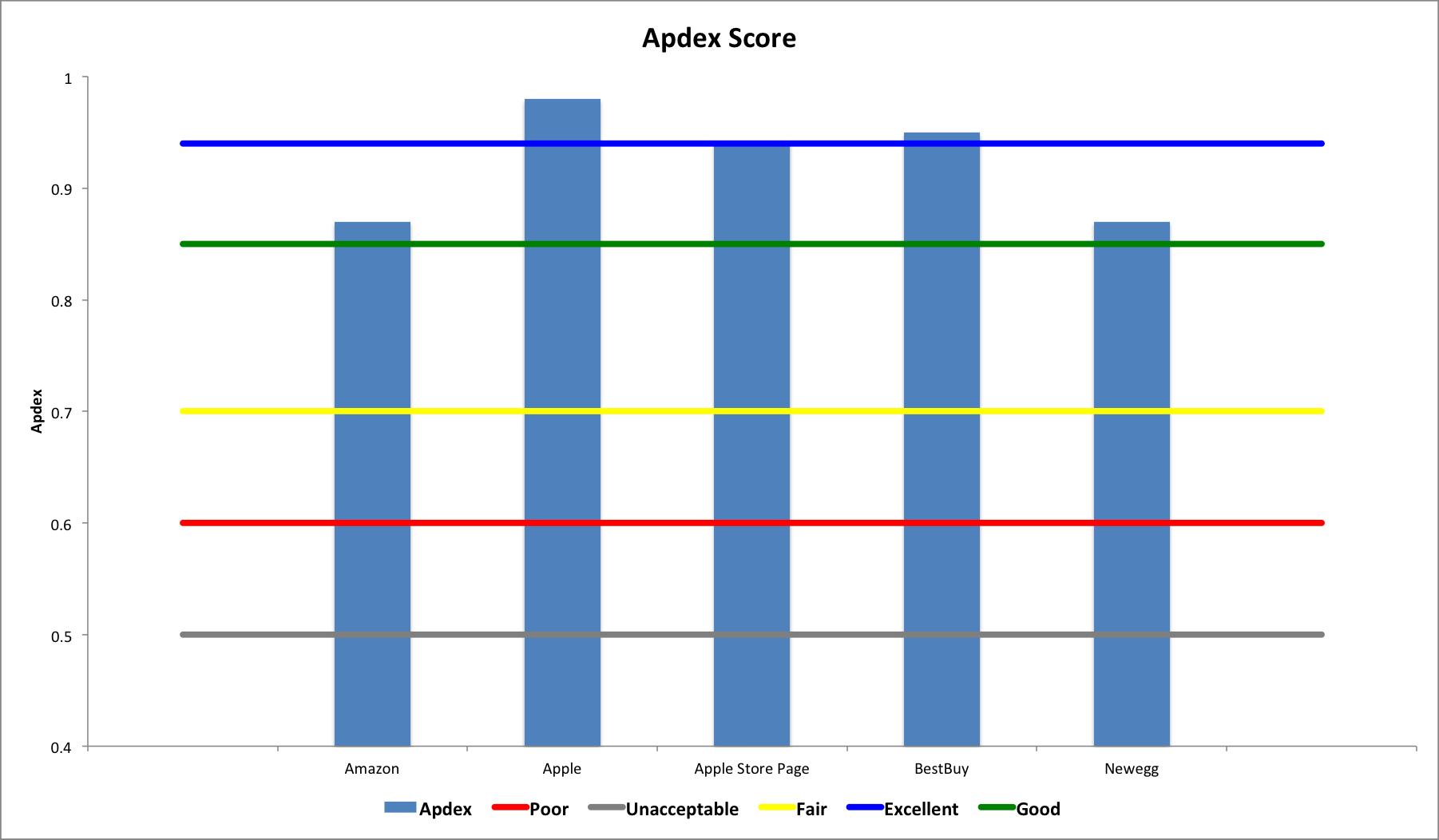 Ecommerce Benchmark: Apdex Score for Apple, Apple Store, NewEgg, BestBuy and Amazon
