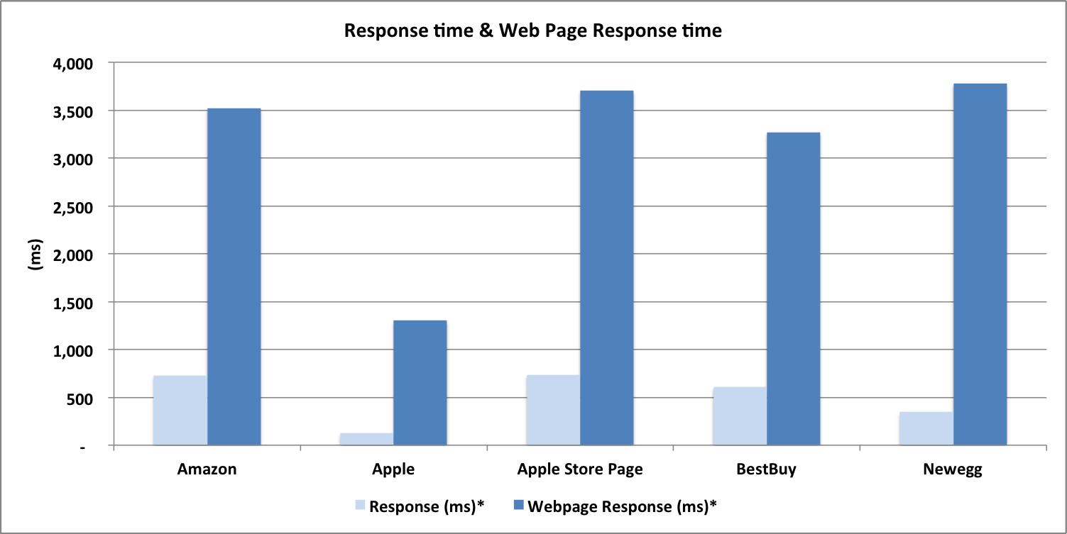 Ecommerce Benchmark: Web Performance Chart for Apple, Apple Store, NewEgg, BestBuy and Amazon