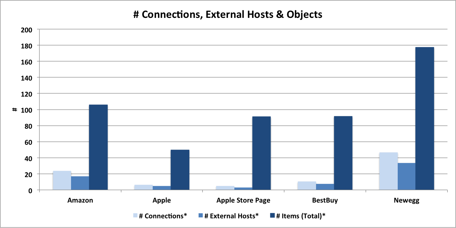 Ecommerce Benchmark: Requests, Host and Connections Chart for Apple, Apple Store, NewEgg, BestBuy and Amazon