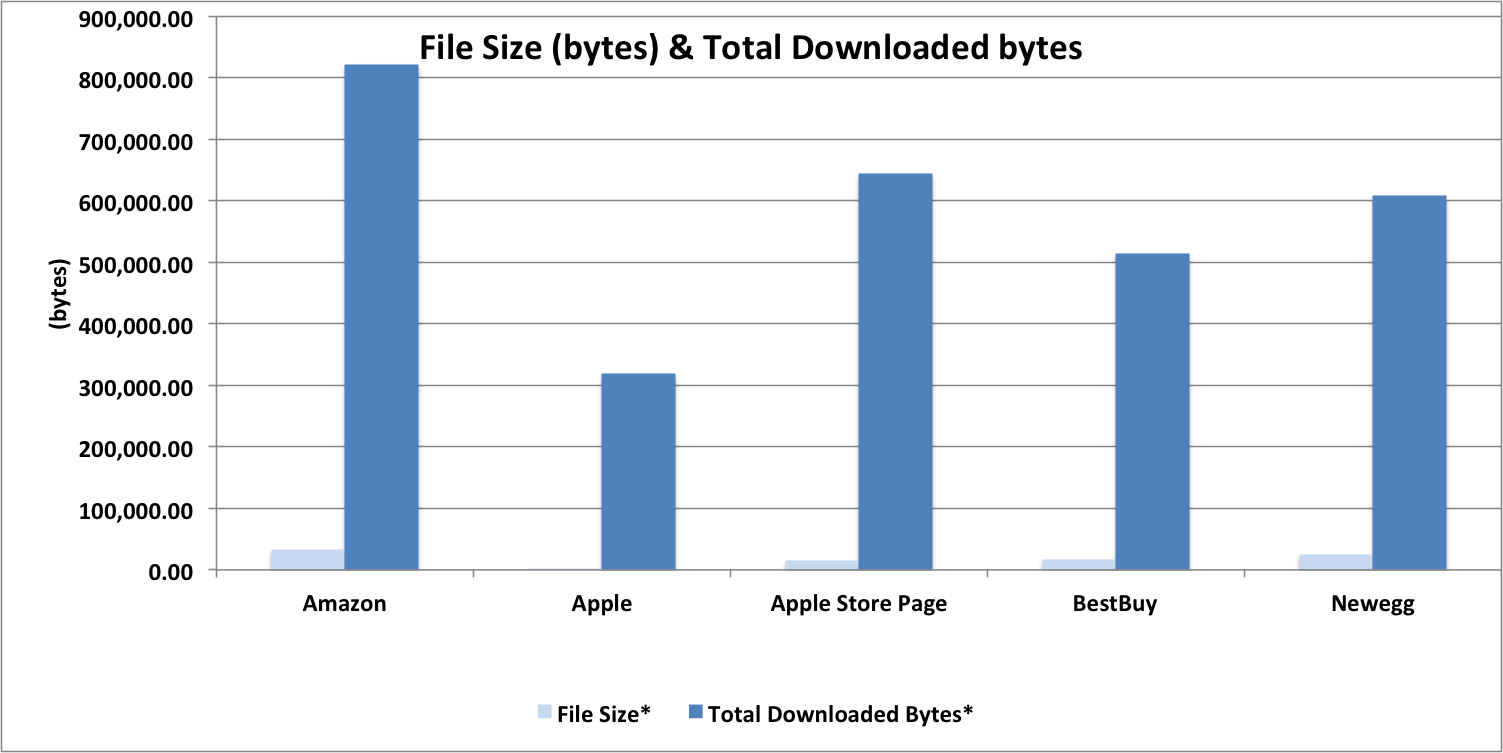 Ecommerce Benchmark: Bytes Downloaded Chart for Apple, Apple Store, NewEgg, BestBuy and Amazon