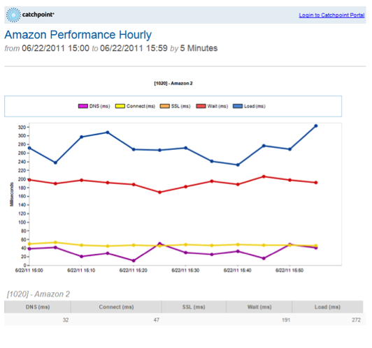 Charts in emailed Web Performance Reports