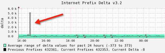 Internet Prefix Delta from Team CYMRU