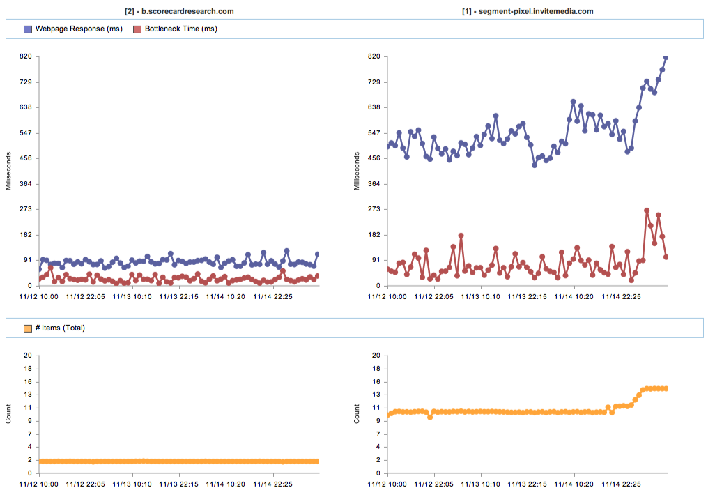 3rd Party Hostname Performance Charting