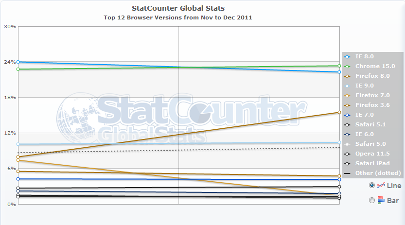 Browser Statistics for Last Week of November 2011