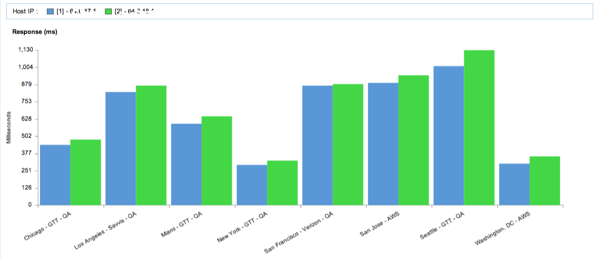 Application Performance Distribution by City and IP addresses