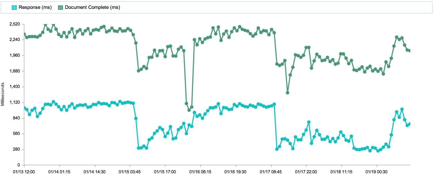 Web performance chart