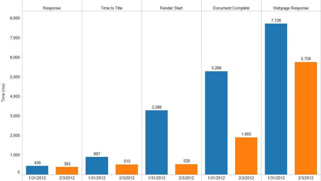 Home Deport Perflift - Metrics