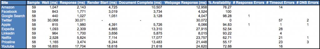 Web Performance - LAX - BOSTON 2/15/2012