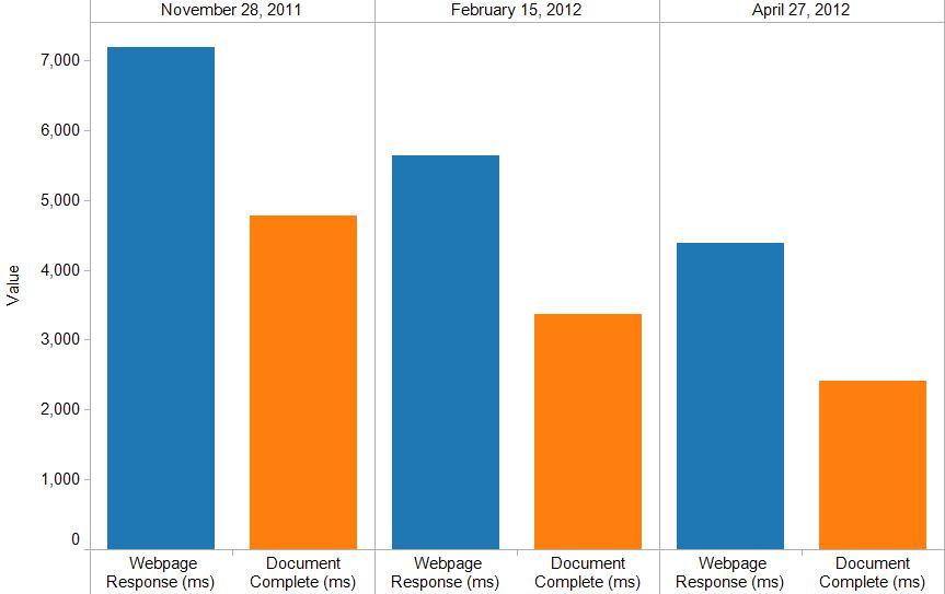 Crate & Barrel Web Performance Improvments