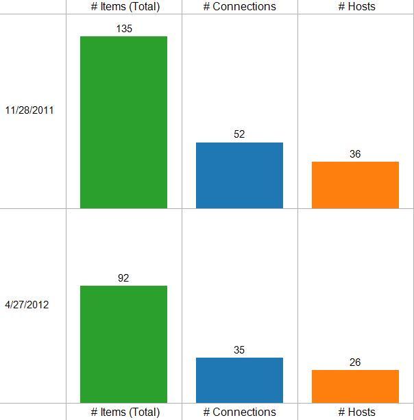 Crate and Barrel Web Performance Optimization