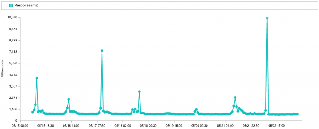 Tracking Pixel Historical Web Performance