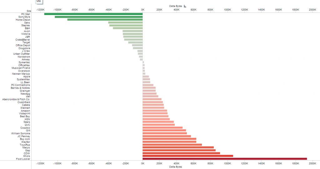 Delta Total Downloaded Bytes 2011-2012