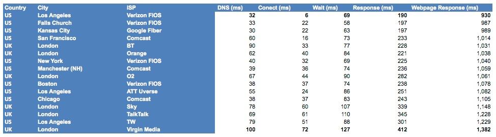 Web Performance US vs. UK Last Mile