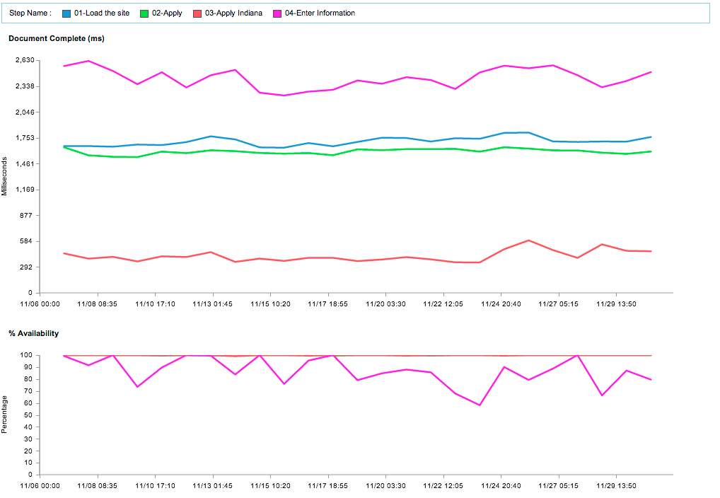 Signup Process Performance