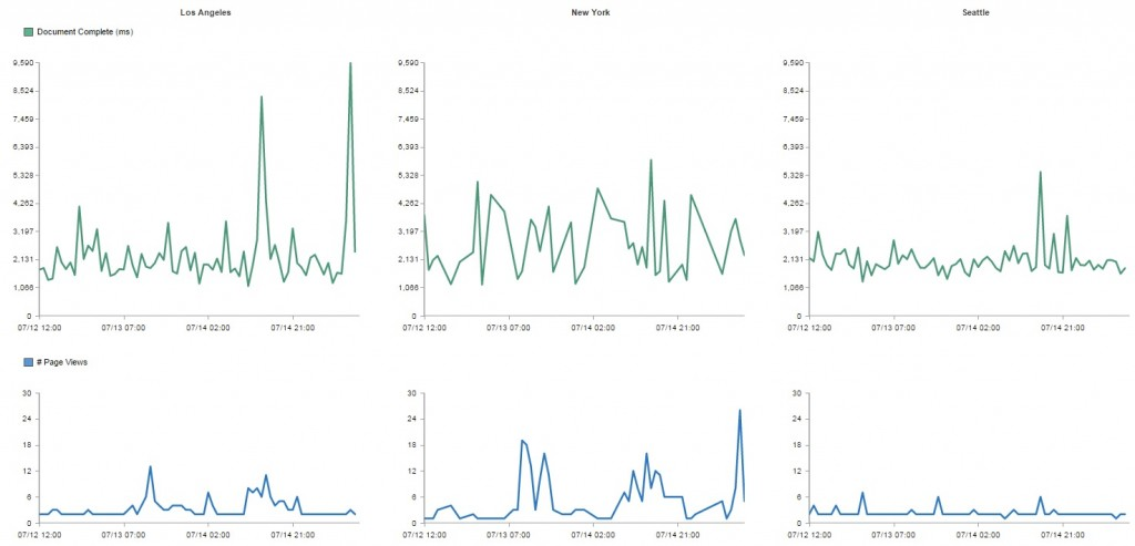 RUM data page views
