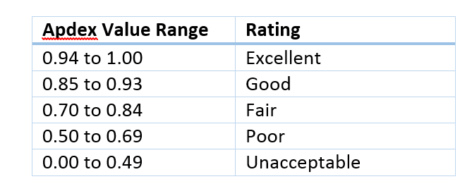 Apdex - Ratings