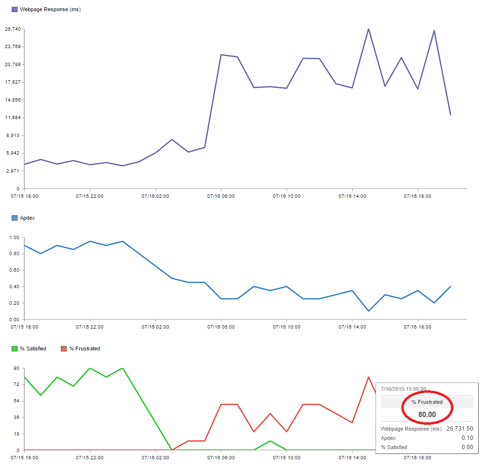 Apdex - Charts