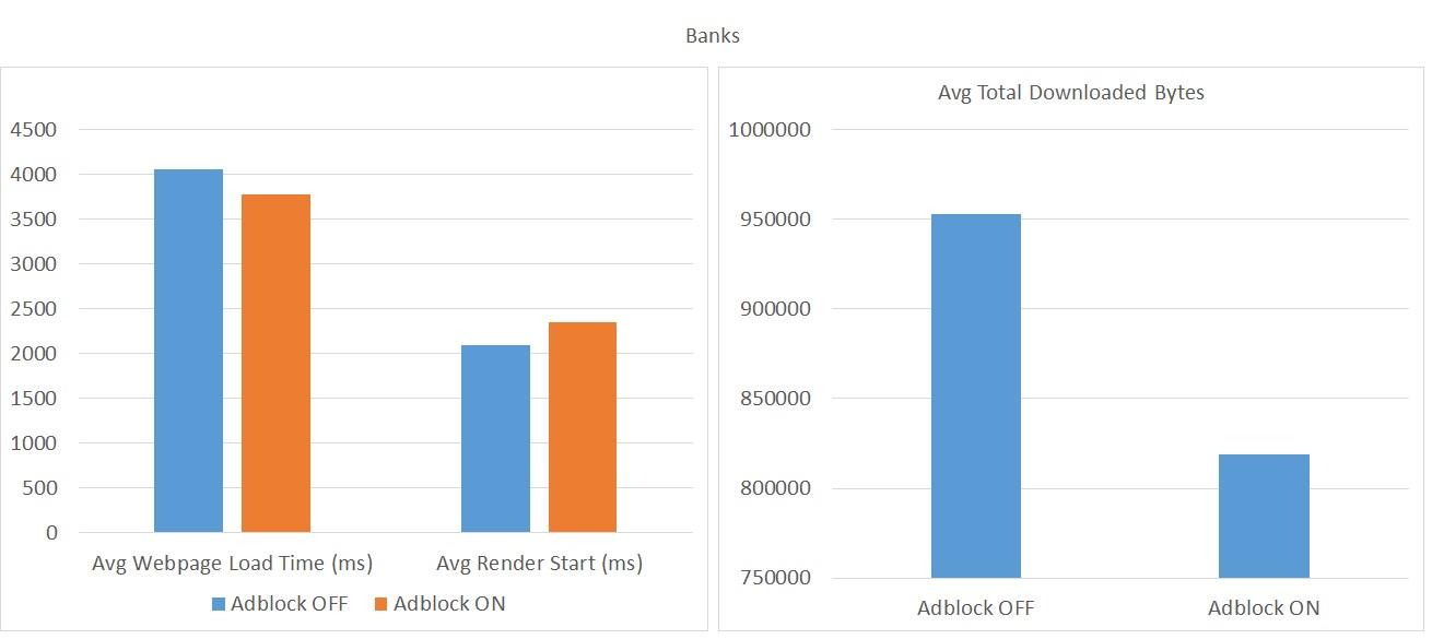 AdBlock - Banking