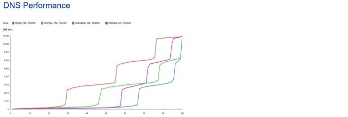 DNS-load-balancing-4_705